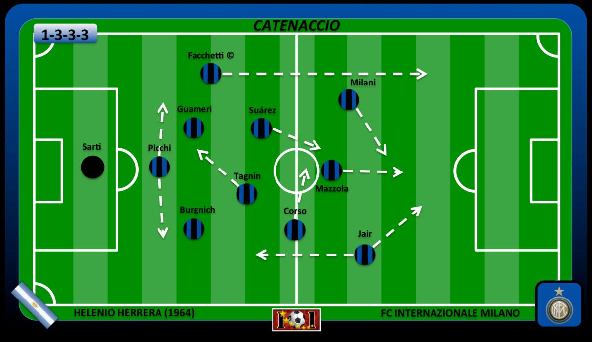 Футбольные схемы матчей